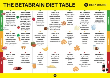 BETA BRAIN - FOOD TABLE